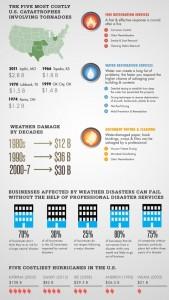 infografia, infografia disaster recovery, drp, backup, backup online, backup empresas, seguridad informatica