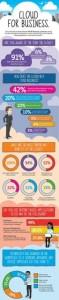infografia, infografia cloud, cloud computing, backup, backup online, backup empresas, seguridad informatica