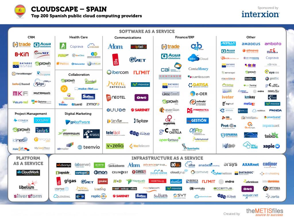 Cloudscape-Spain-METISfiles-Replicalia